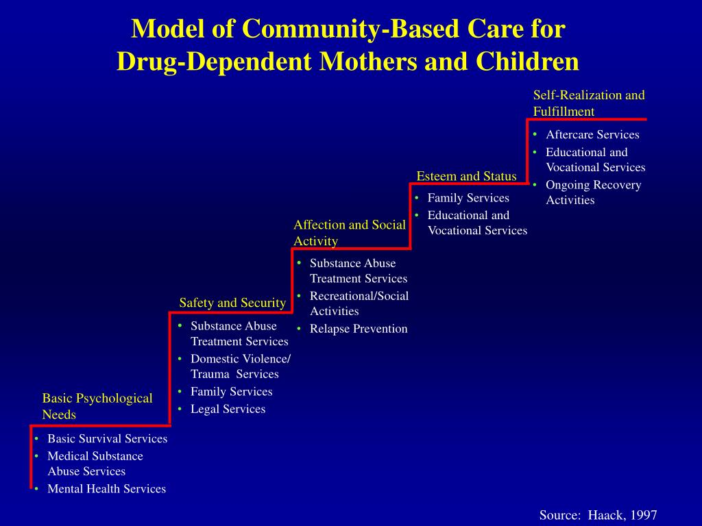 Model of Community-Based Care for