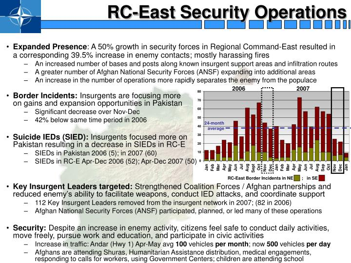 RC-East Security Operations