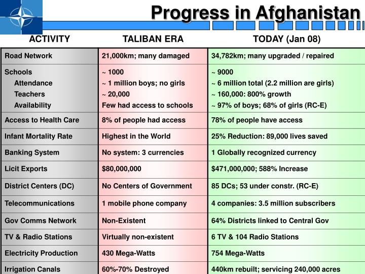 Progress in Afghanistan