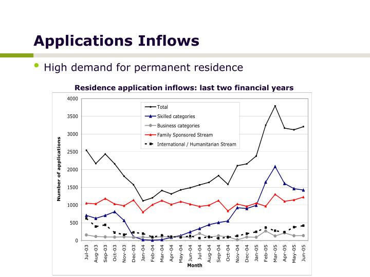 Applications Inflows