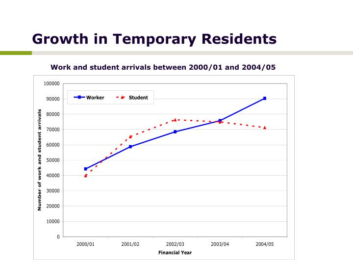 Growth in Temporary Residents