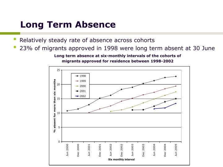 Relatively steady rate of absence across cohorts