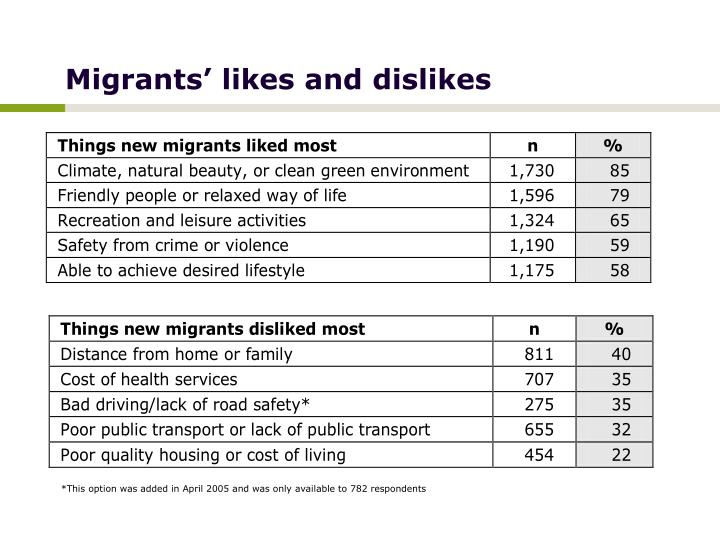 Migrants' likes and dislikes