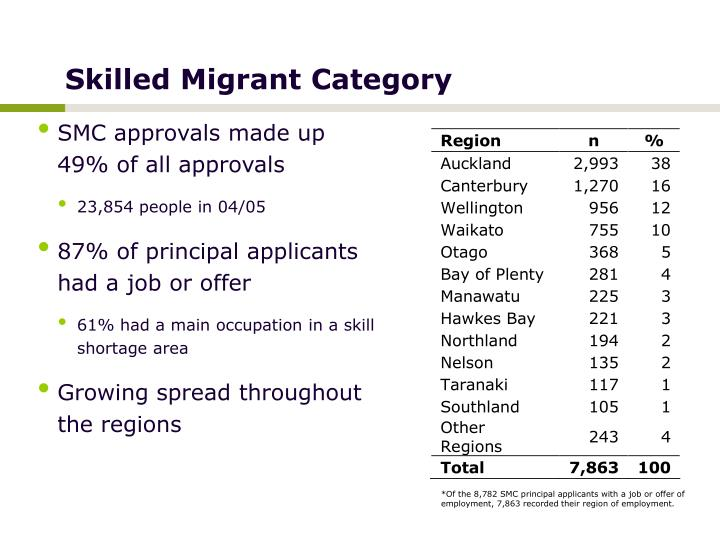 Skilled Migrant Category