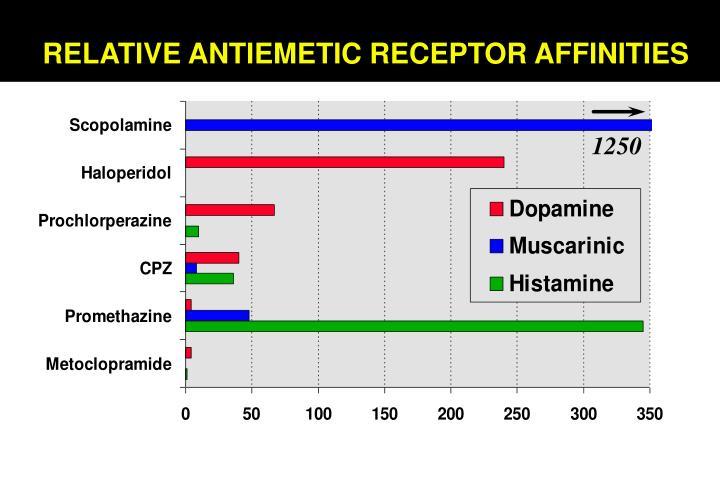 RELATIVE ANTIEMETIC RECEPTOR AFFINITIES