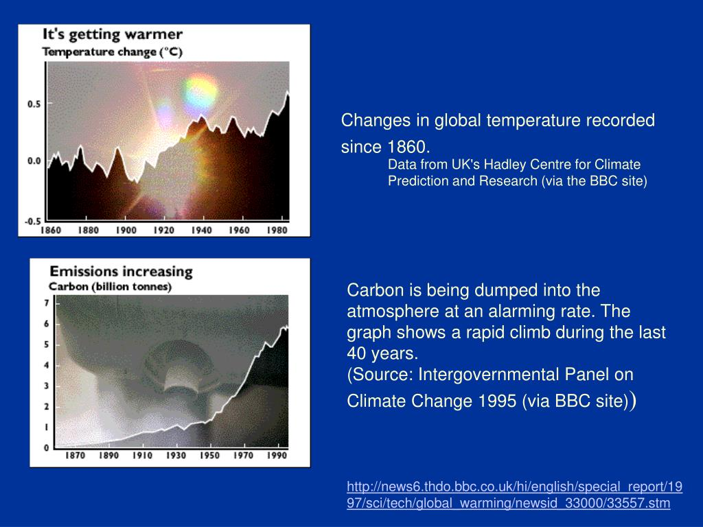 Changes in global temperature recorded since 1860.