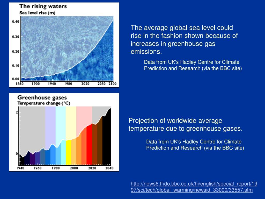 The average global sea level could rise in the fashion shown because of increases in greenhouse gas emissions.