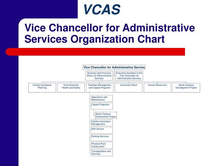 Vice Chancellor for Administrative Services Organization Chart