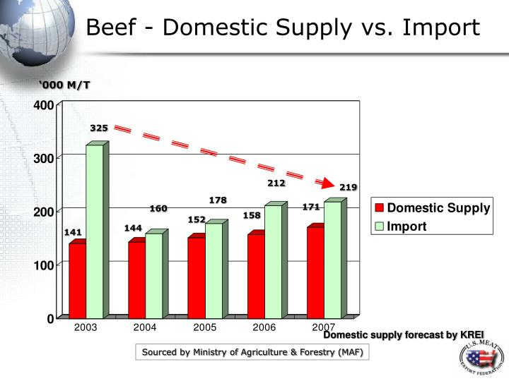 Beef - Domestic Supply vs. Import