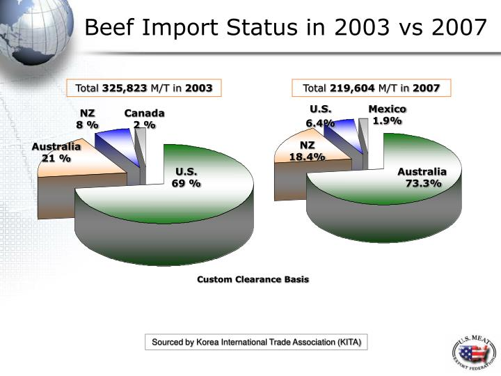 Beef Import Status in 2003 vs 2007