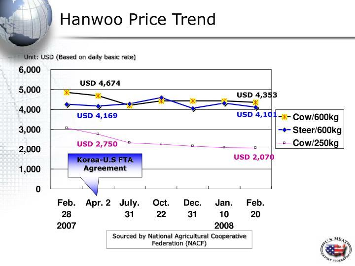 Hanwoo Price Trend