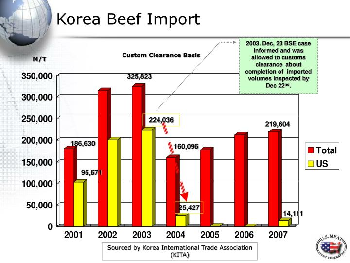 Korea Beef Import