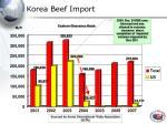 korea beef import