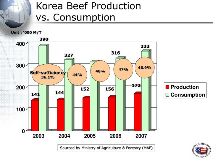 Korea Beef Production