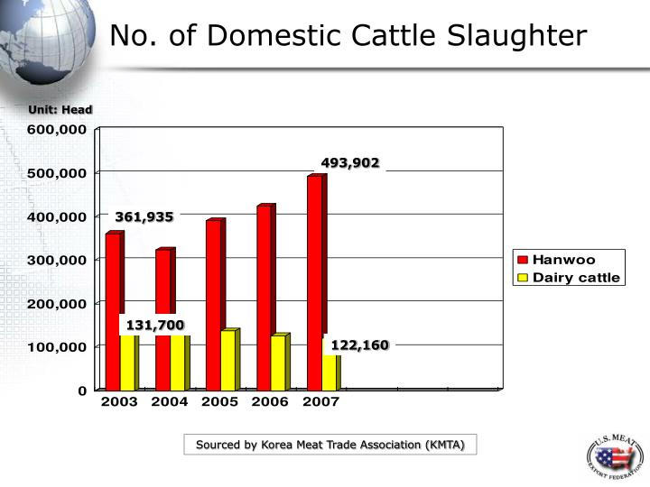 No. of Domestic Cattle Slaughter