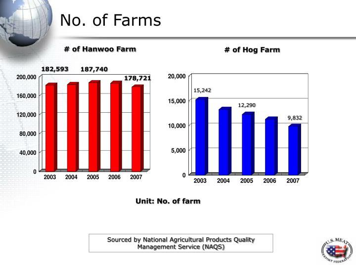No. of Farms