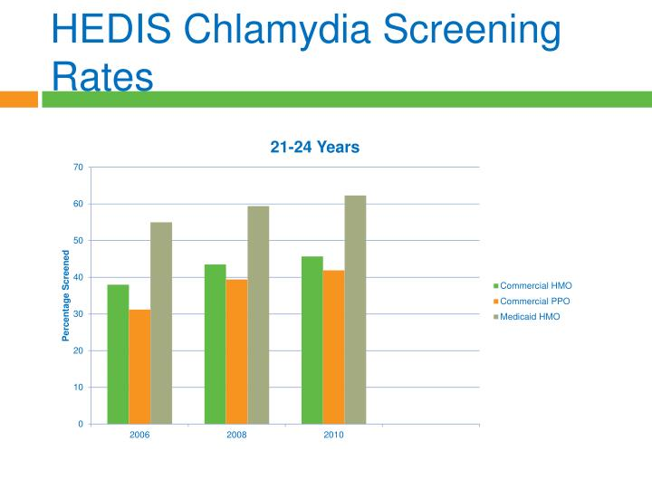 HEDIS Chlamydia Screening Rates