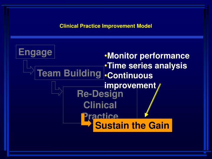 Clinical Practice Improvement Model