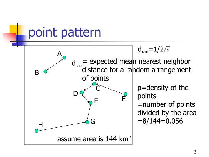 point pattern