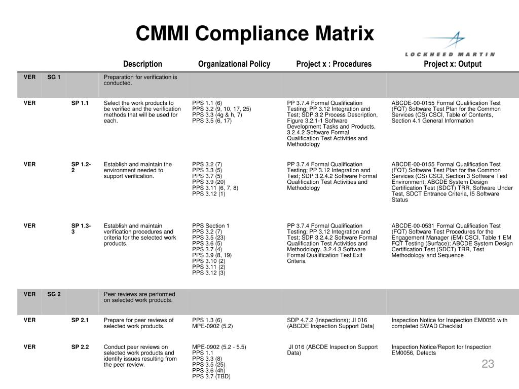 CMMI Compliance Matrix