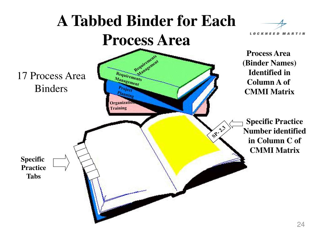 A Tabbed Binder for Each  Process Area