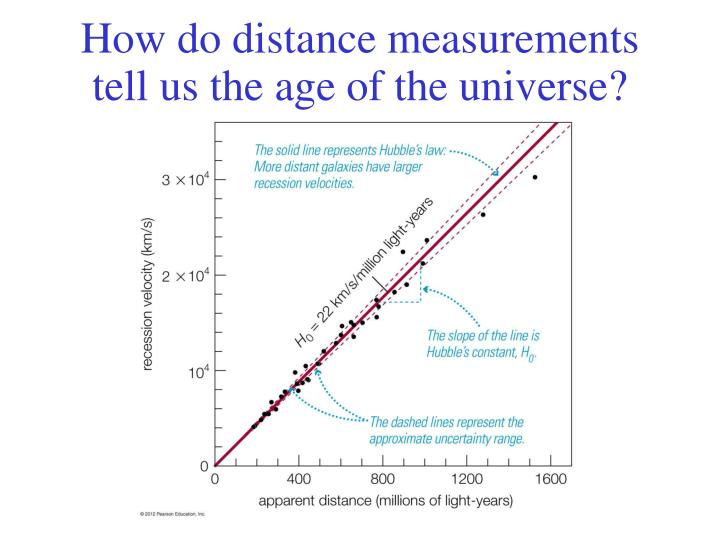 How do distance measurements tell us the age of the universe?