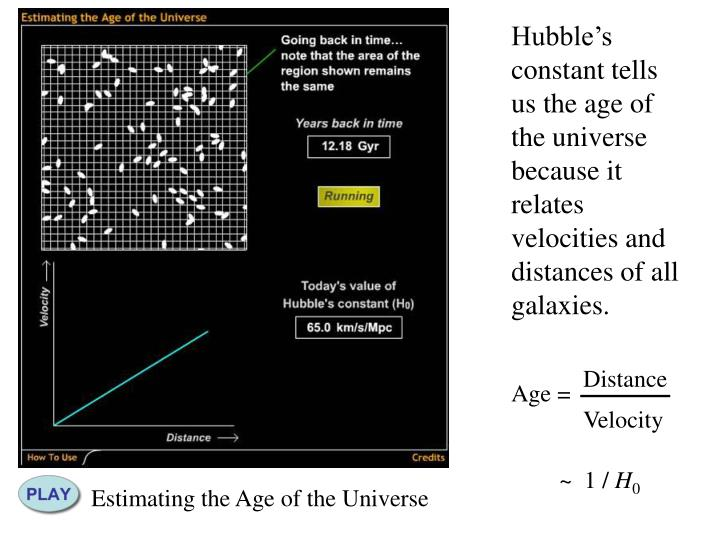 Hubble's constant tells us the age of the universe because it relates  velocities and distances of all galaxies.