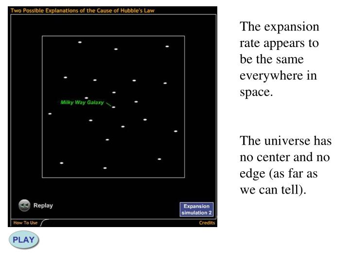 The expansion rate appears to be the same everywhere in space.
