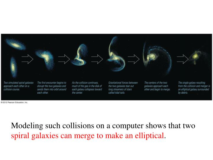 Modeling such collisions on a computer shows that two