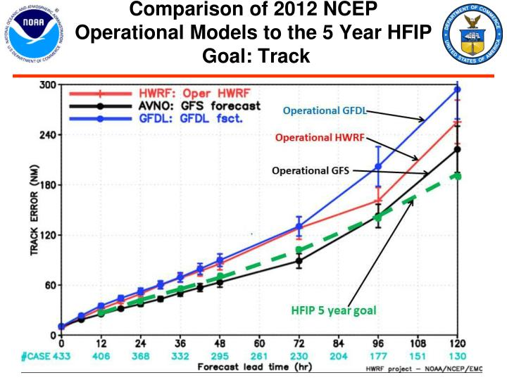 Comparison of 2012 NCEP