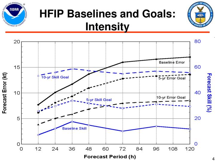 HFIP Baselines and Goals: