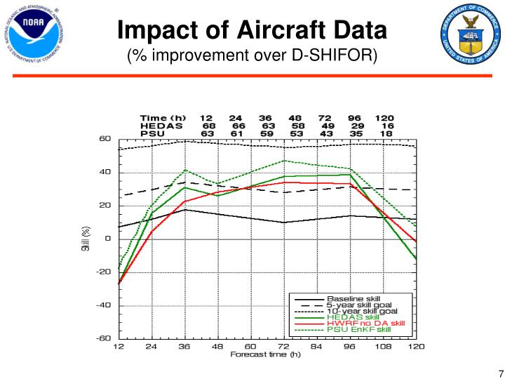 Impact of Aircraft Data