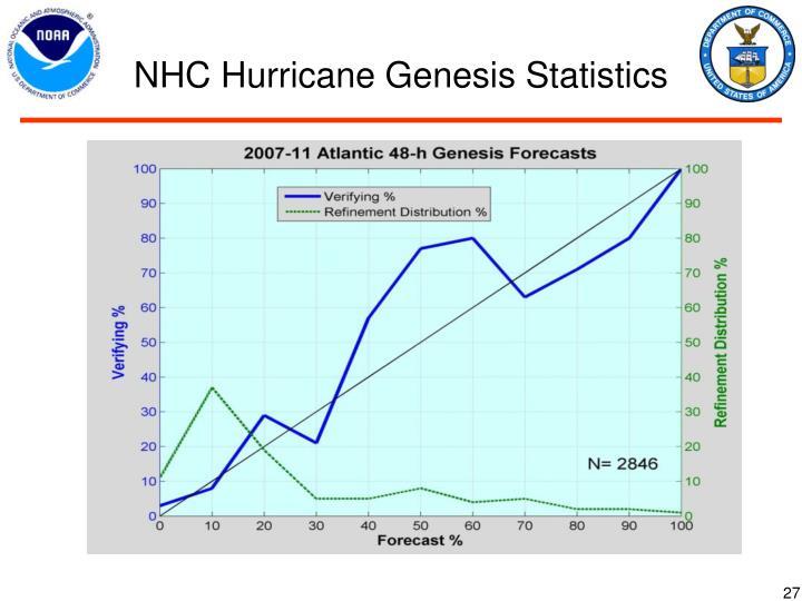 NHC Hurricane Genesis Statistics