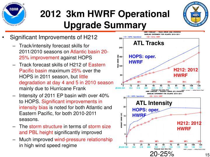 2012  3km HWRF Operational