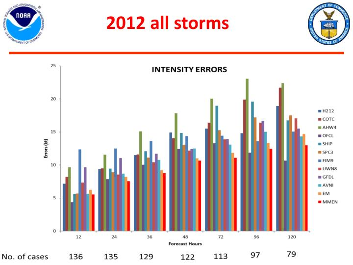 2012 all storms