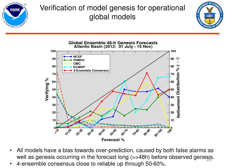 Verification of model genesis for operational global models