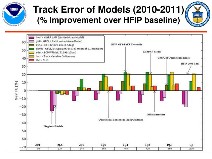 Track Error of Models (2010-2011)
