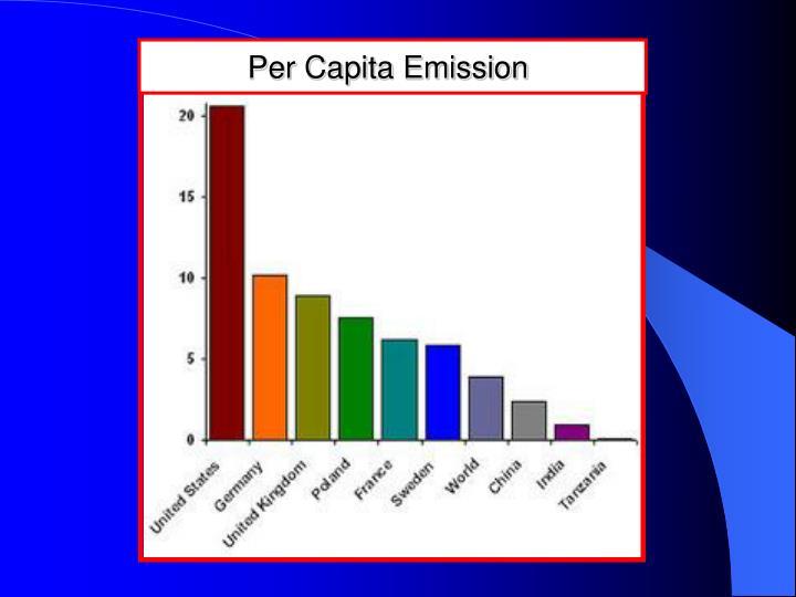 Per Capita CO2 Emitters
