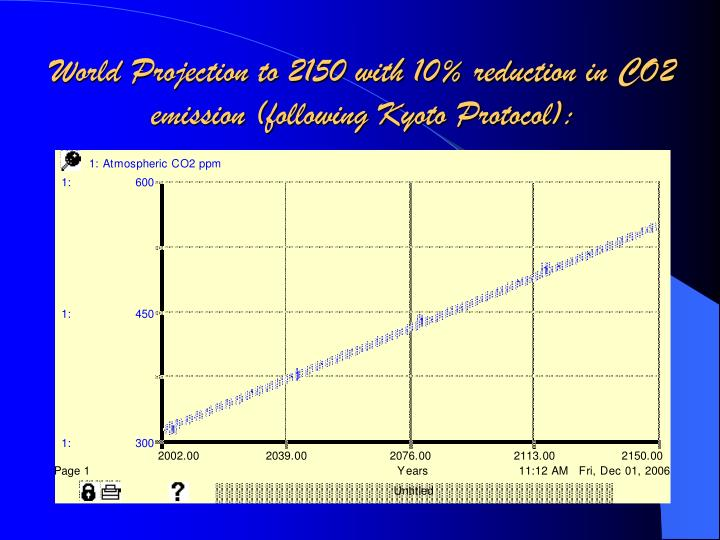 World Projection to 2150 with 10% reduction in CO2 emission (following Kyoto Protocol):