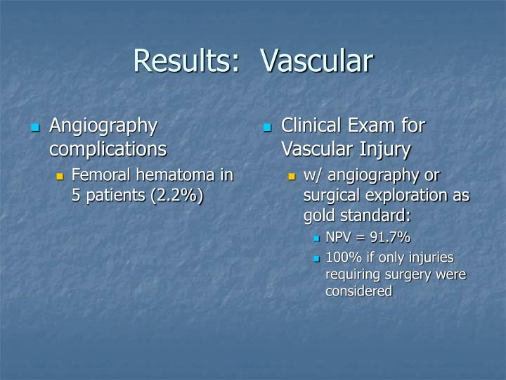 Angiography complications