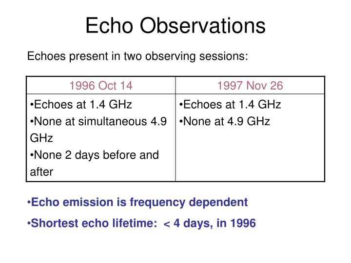 Echo Observations