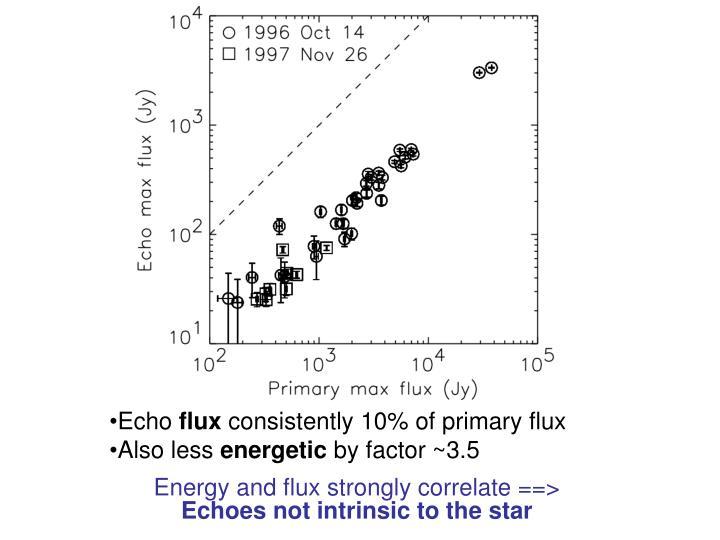 Flux comparison