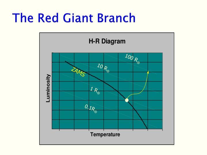 PPT - Stellar Death PowerPoint Presentation - ID:1486320