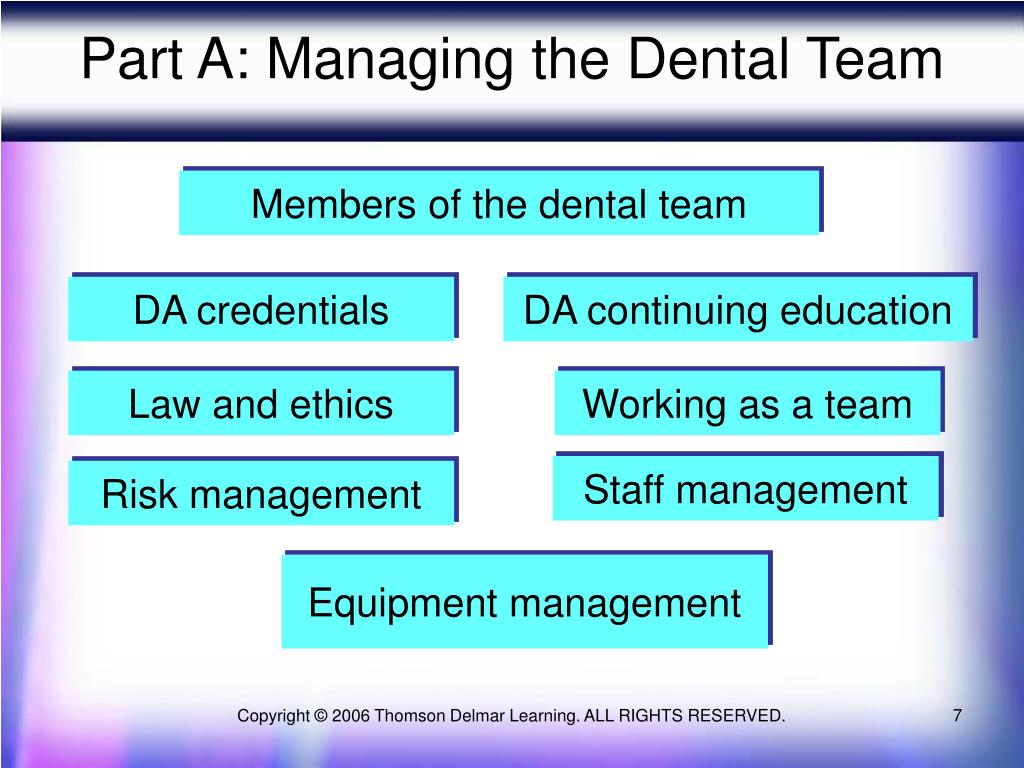 Part A: Managing the Dental Team