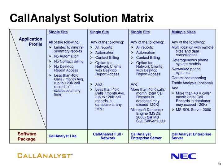CallAnalyst Solution Matrix