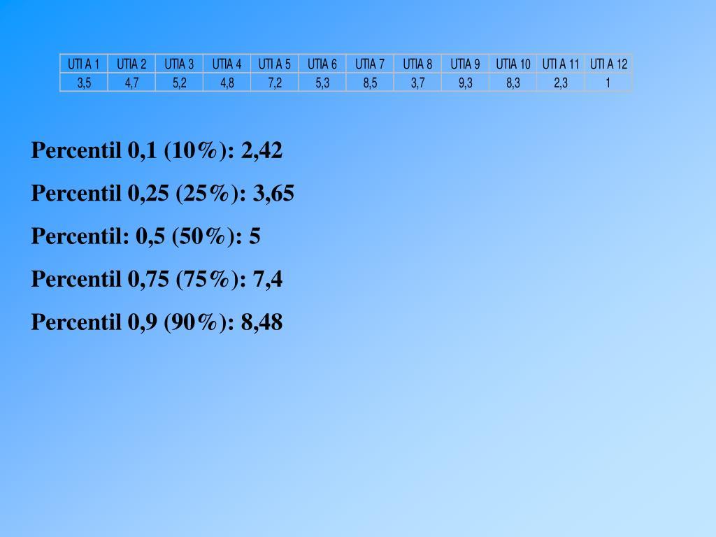 Percentil 0,1 (10%): 2,42