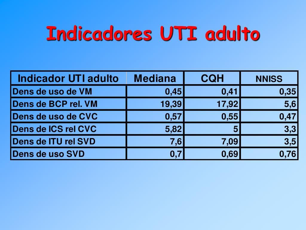 Indicadores UTI adulto