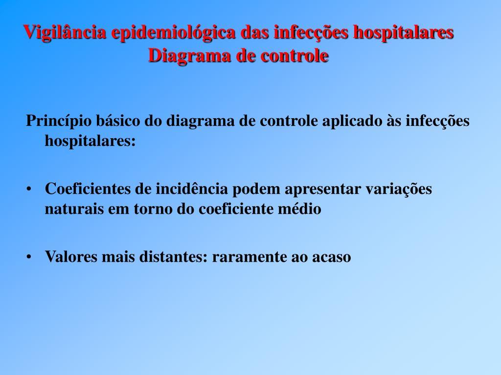 Princípio básico do diagrama de controle aplicado às infecções hospitalares: