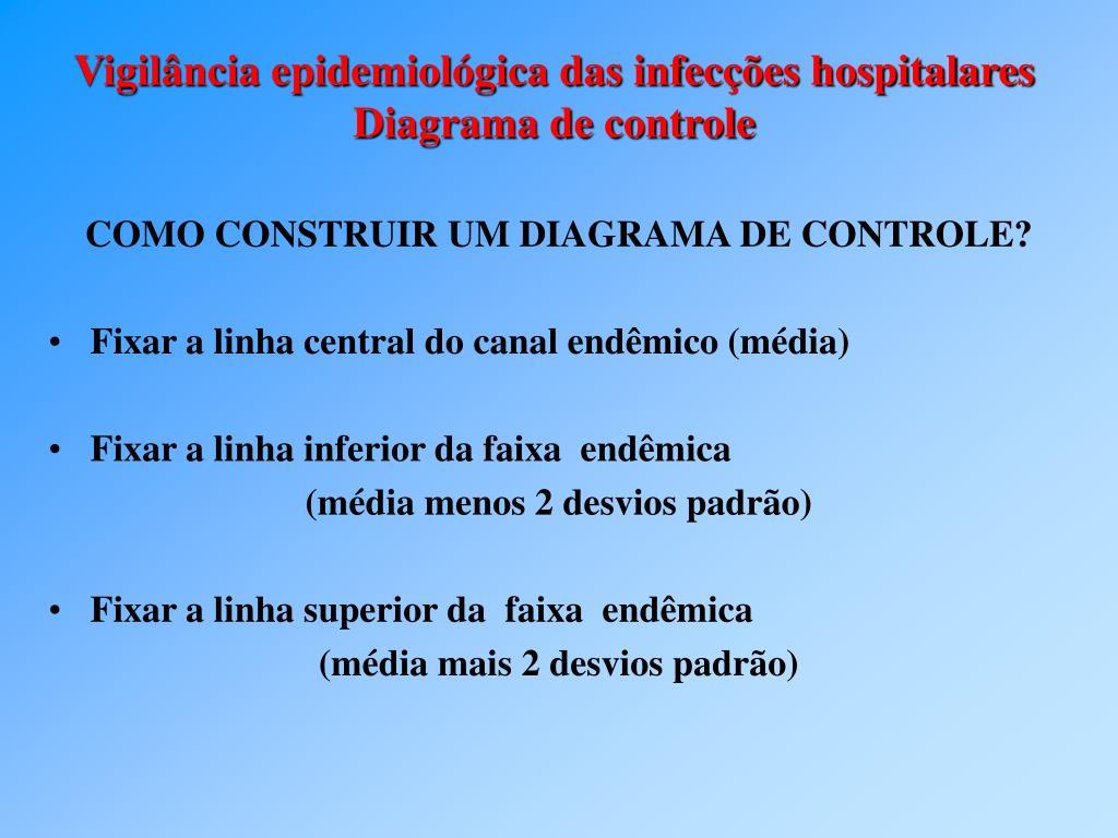 COMO CONSTRUIR UM DIAGRAMA DE CONTROLE?