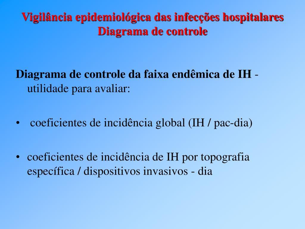 Diagrama de controle da faixa endêmica de IH